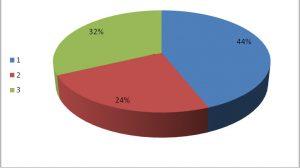 בהתאמה: 44% - חודש אחד, 24% - חודשיים, 32% - שלושה חודשים